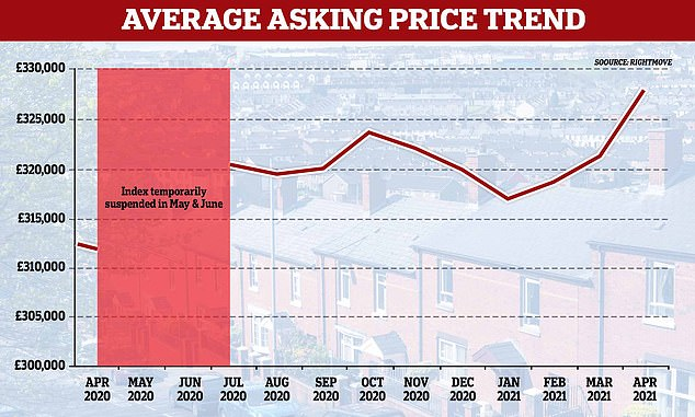 On the up: Average asking prices have reached a new all-time high, Rightmove says
