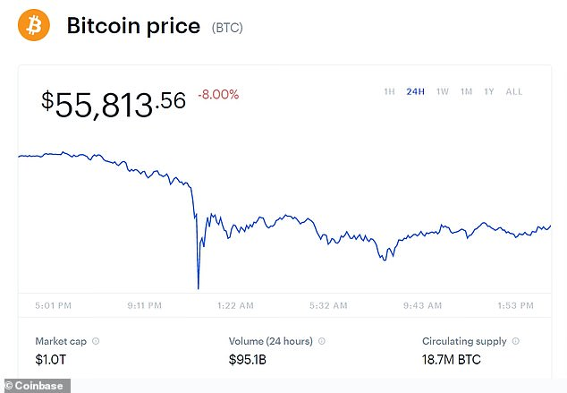 The world's largest cryptocurrency fell 10% on Sunday at 7:20 a.m. KST.  It was trading at $ 53,991, which is $ 12,000 below the highs above $ 64,800 set on Wednesday.