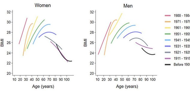 Pictured, how the average BMI changes as a person ages depending on when they were born. The middle-aged spread is affecting people at a younger age in recent cohorts, data reveals