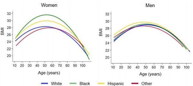 Researchers found racial disparities in BMI as people age, with white women having a lower BMi than black and Hispanic women. A similar pattern was seen for men, but with less difference between races