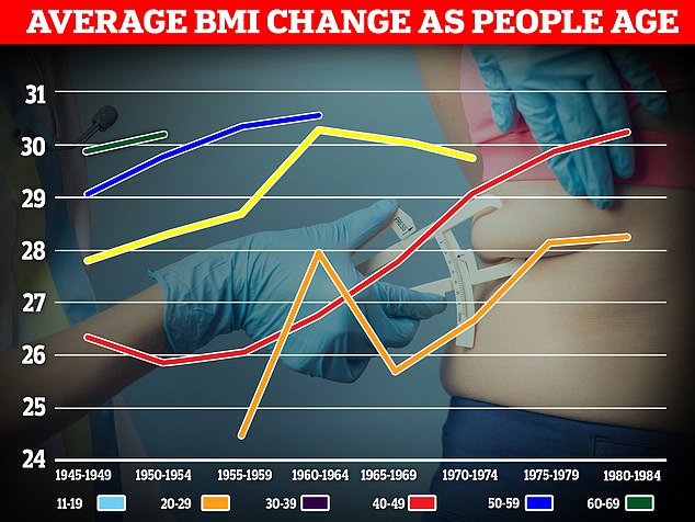 Pictured, a graph showing the change to a person's BMI as they age. Each coloured line shows  how the BMI of an age group alters depending on when they were born. On average, BMI increases in more recent cohorts