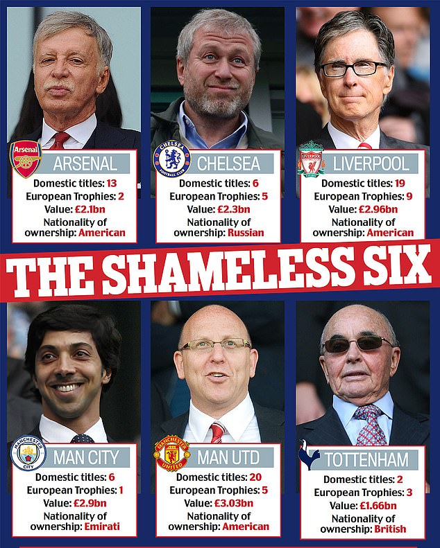 Manchester United, Manchester City, Liverpool, Chelsea, Arsenal and Tottenham are the six