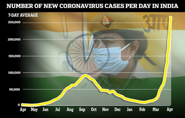 Another 314,835 infections were reported on Thursday, the world record for a daily cases figure