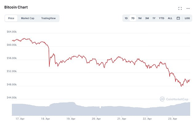 Bitcoin, the biggest and most popular cryptocurrency, slumped 5 percent to $48,8867, falling below the $50,000 mark for the first time since early March