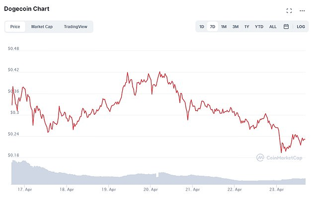 Dogecoin, which is now the eighth biggest crypto, slumped around 19 percent