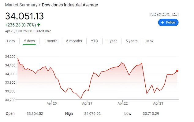 Stocks were rising in afternoon trading but the overall market is still on pace to end the week lower for the first time in five weeks