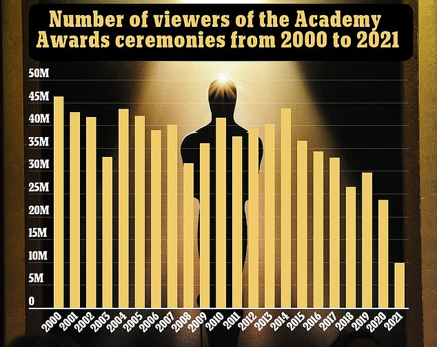 The number of people who tuned in to watch the 93rd Academy Awards on Sunday night was at an all time low of 9.85 million viewers. It is a 58 percent drop compared to last year's already record-low 23.64 million viewers