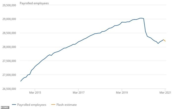 Office for National Statistics data revealed that of the 813,000 decrease in payrolled employees since March 2020 (as shown above), some 355,000 can be attributed to employees working in the accommodation and food service activities sector