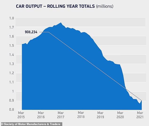 La pandemia de Covid-19 ha encabezado el enorme cambio a la baja en la producción de vehículos del Reino Unido.  Marzo '21 es el primer mes de crecimiento desde agosto de 2019