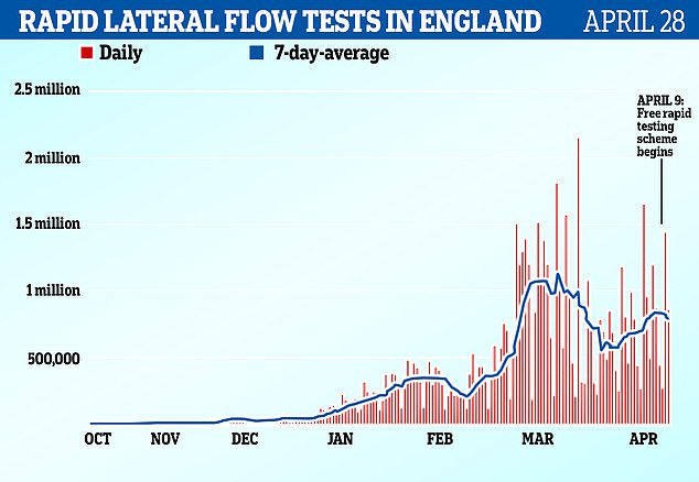 Lateral flow rapid test have been dished out at schools twice per week since the start of March in England as part of the Government's mass testing drive to make classrooms safe