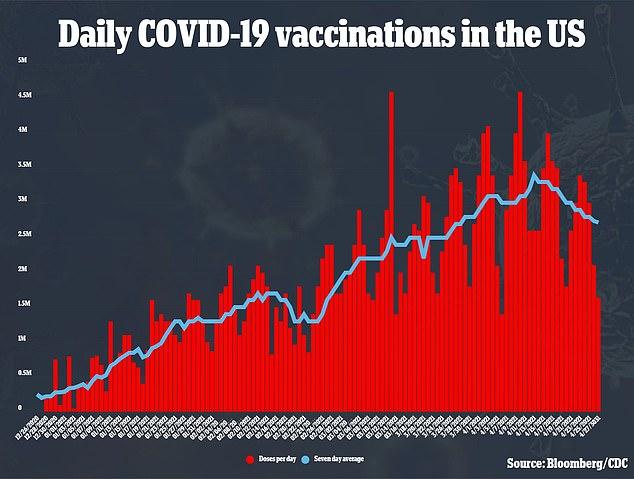 La administración de Biden ha prometido que los estados de EE. UU. Recibirán 30 millones de dosis de vacuna contra el coronavirus por semana.