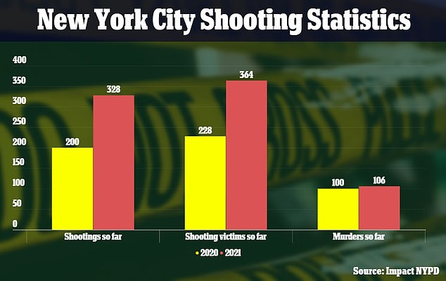 There has been a staggering rise in shootings from last year, including murders