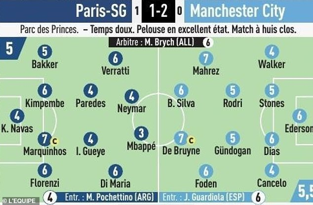 L'Equipe's savage ratings gave the PSG striker a 3/10 for his showing at the Parc des Princes