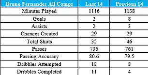 The goals may have dried up in the last 14 matches but Fernandes has maintained standards in other measures. Source: Opta