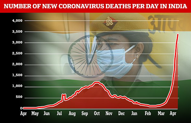 The death toll in India has risen sharply since February, with the country's morgues and crematoriums struggling to cope