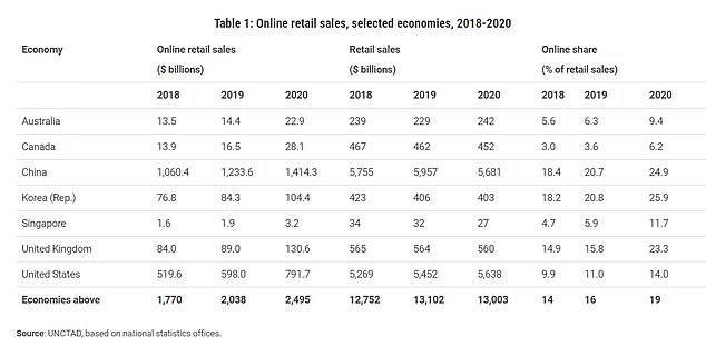 Britons splashed £93billion on online shopping in 2020 alone - up from £64billion in 2019, a United Nations study has revealed. Pictured: Countries' online retail sales in 2019 and 2020