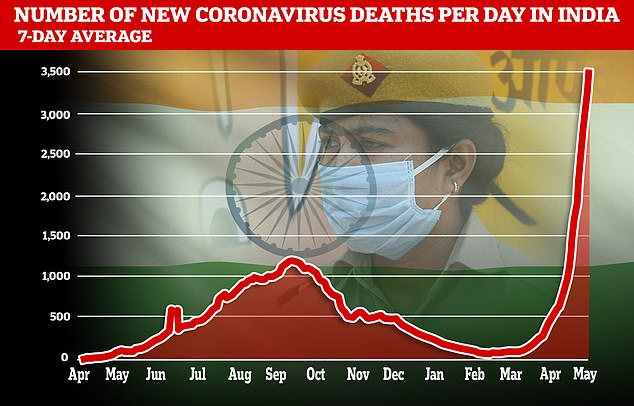 Another3,449 new fatalities were recorded in India on Tuesday but the death figures are believed to be under-reported