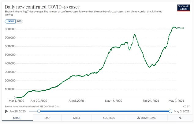 There were 6 million cases of Covid worldwide last week, up from 6 million in the first five months of the pandemic