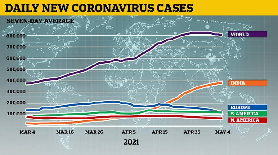 India now accounts for almost half of the global total of Covid cases reported each day, figures show, outstripping entire continents such as Europe, South America, and North America