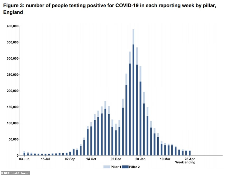 Positive test reports from NHS Test & Trace labs show that around 15,000 people were diagnosed with the virus last week, down from a peak of almost 400,000 in a week in early January