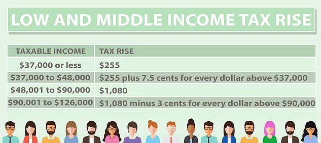 Treasurer Josh Frydenberg in the May Budget extended the low and middle-income tax offset for 10million Australians earning up to $126,000