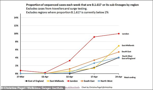Data modelled by Professor Christina Pagel suggested the variants now account for 10 per cent of Covid cases in London, and between 5 and 7 per cent of cases in the South East and East Midlands