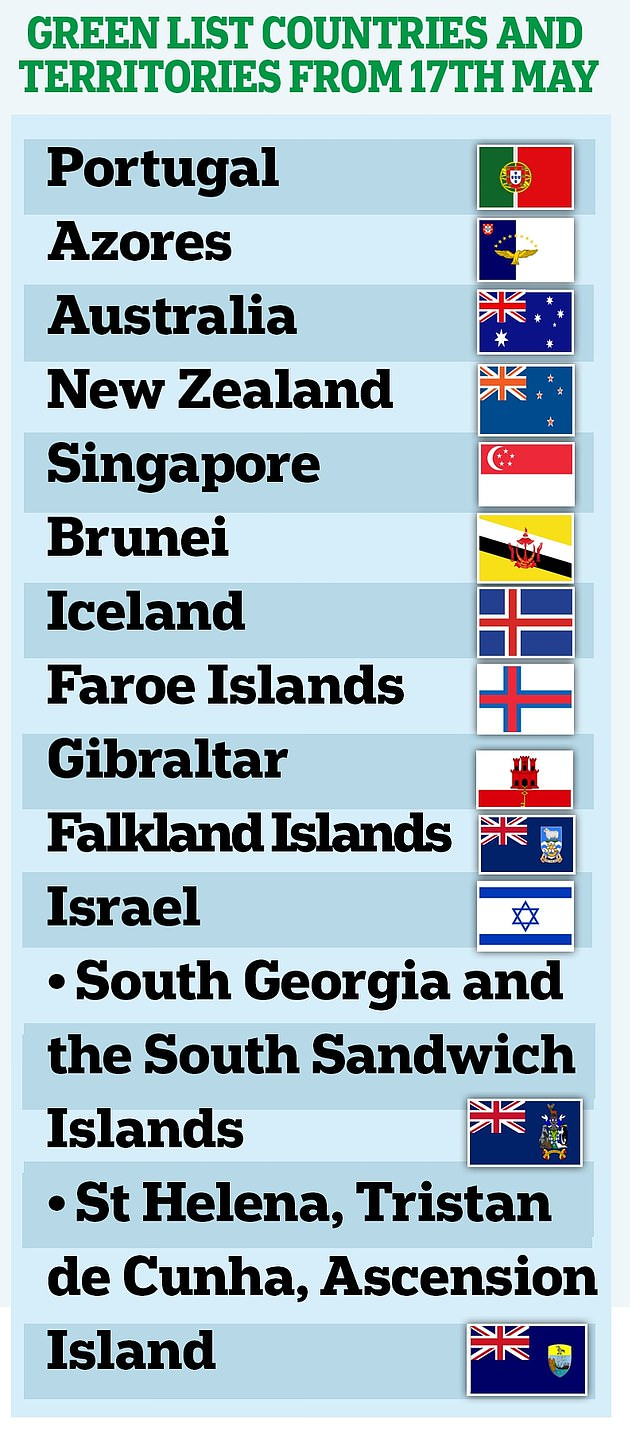 The countri es on the 'green list' from May 17 are: Portugal including the Azores and Madeira; Australia; New Zealand; Singapore; Brunei; Iceland; the Faroe Islands; Gibraltar; the Falkland Islands; and Israel