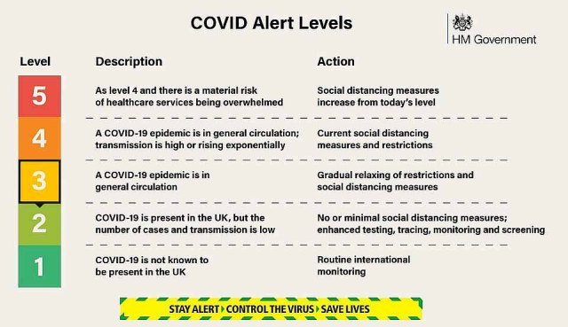 The move to downgrade the alert level ¿ agreed by all four of the UK's chief medical officers and a senior NHS official ¿ means the coronavirus is now only in 'general circulation' and transmission is no longer 'high or rising exponentially'
