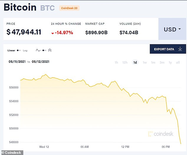 Bitcoin, the world's biggest digital currency, fell nearly 15 per cent after Musk's tweet