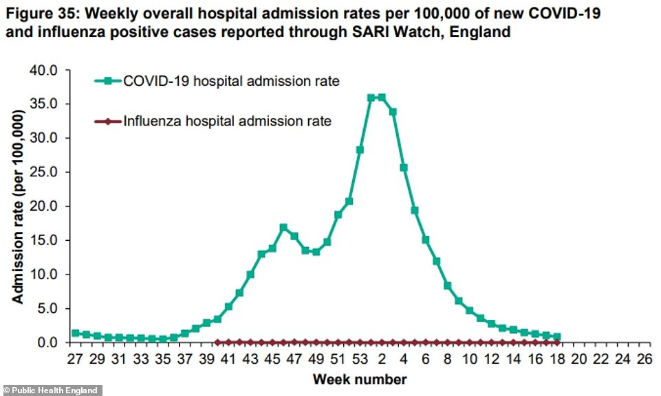 Covid hospitalisations continued to fall. Dr Yvonne Doyle, PHE's medical director, said this was proof that vaccines worked