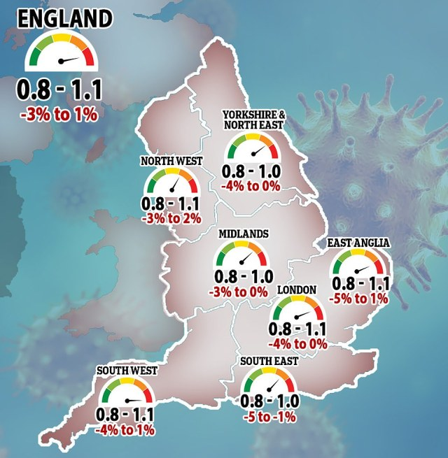 Meanwhile, SAGE suggested the R rate for England had risen slightly to somewhere between 0.8 and 1.1, from a possible high of 1.0 last week. If the number is above one it will mean the outbreak is growing. The R rate - the number of people infected by each Covid case - is now almost redundant, however, because it is guaranteed to rise above one as lockdown is lifted and is particularly unreliable when case numbers are low