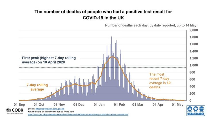 Graphs showing the falling rate of Covid-19 deaths, hospitalisations and positive cases across the United Kingdom