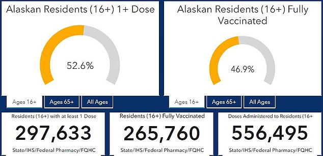 Nearly 300,000 of the state's nearly 600,000 residents aged 16 or older have had at least a first dose of COVID-19 vaccines, and about 47% of the age group is fully vaccinated
