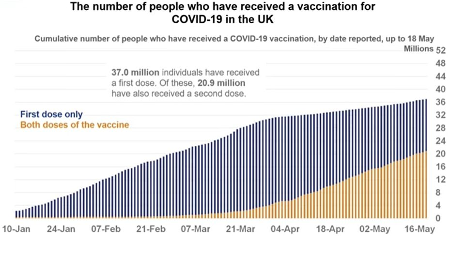 Another chart revealed that as of Tuesday, 37million people in the UK - or 70 per cent of adults - had received at least one dose of a Covid vaccine