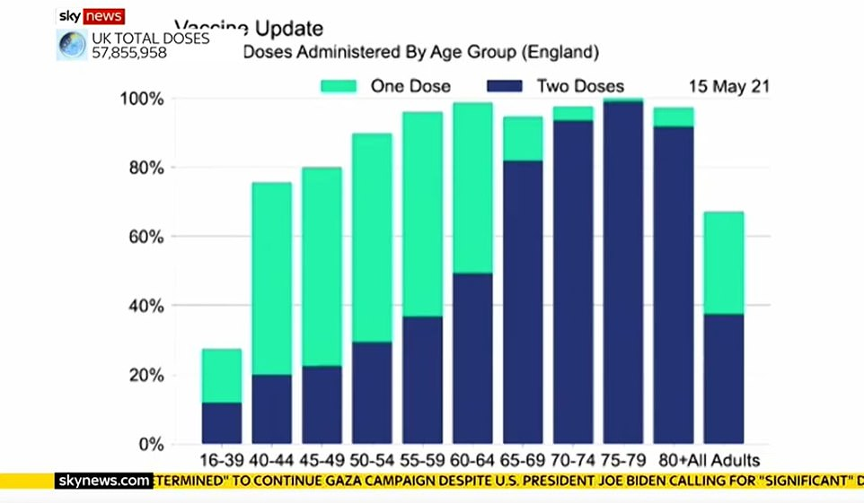 A chart showing the proportion of people in England who have been given either one or two vaccine doses was presented at tonight's Downing Street press conference. Matt Hancock hailed it as evidence of how many Brits were coming forward for their jab but urged people to help get coverage closer to 100 per cent to protect against the Indian variant