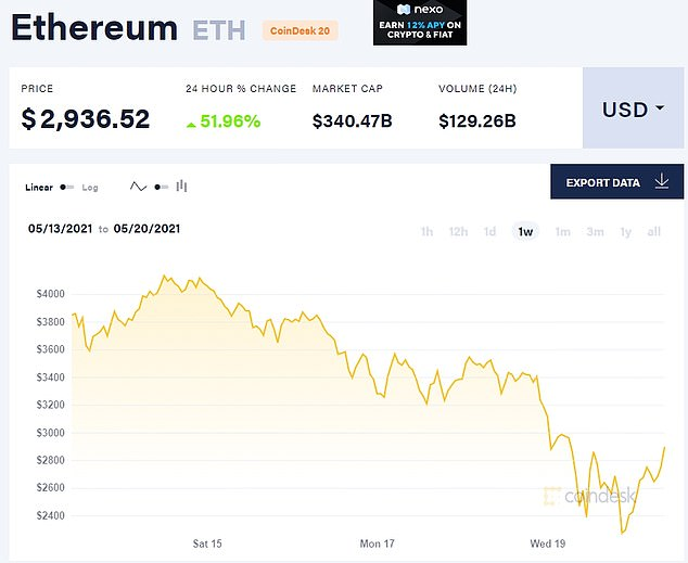 Ethereum rebounded off lows after plunging as much as 28% on Wednesday