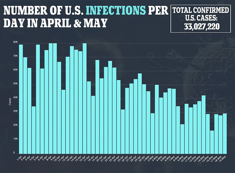 The U.S. is now seeing close to 30,000 COVID cases a day