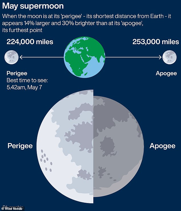 'A supermoon happens when a full moon occurs at the same time, or close to the time, that the moon reaches its closest point to the Earth – a point called perigee