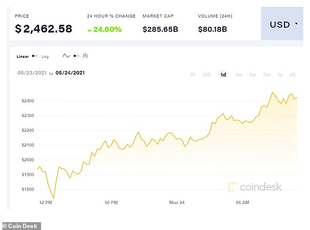 Second-largest cryptocurrency ether jumped more than 30 percent to as high as $2,513.17 after slumping more than 8 percent on Sunday to near a two-month low. Yet it too has fallen by almost half from peak hit earlier this month