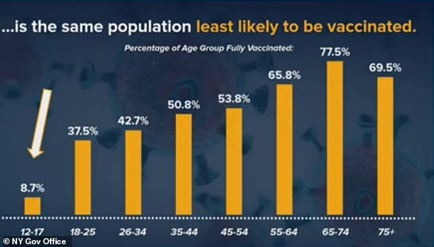 Cuomo said just 8.7% of this age bracket has been fully vaccinated because the Pfizer shot wasn't approved for 12-to-15-year-olds until May 10