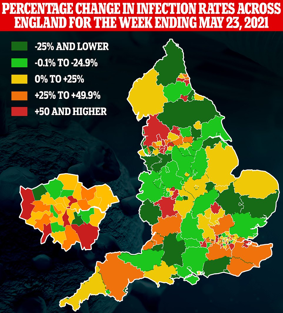 This map shows how Covid cases changed across the country in the week up to May 23, the latest available. It indicates infections rose fastest in parts of London and the North West where the Indian variant is dominant, but that they are also rising in other areas