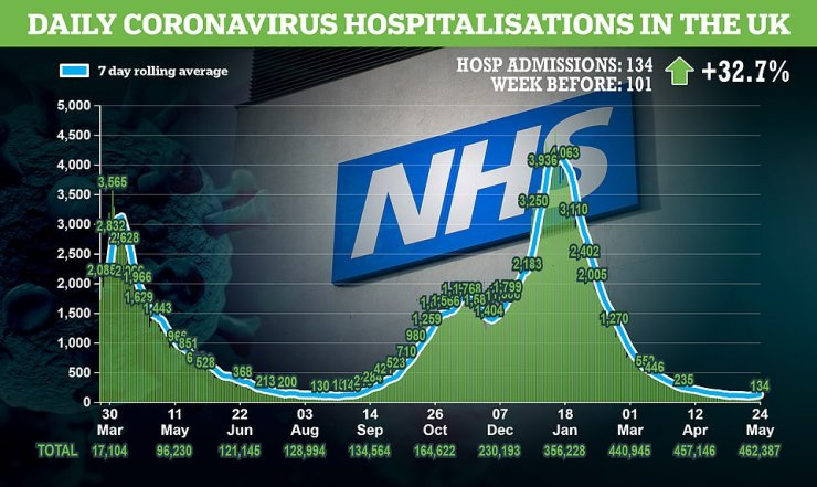 An average of 124 people get admitted to hospital with coronavirus each day in the UK, down from over 4,000 a day at the height of the second wave but up from a low of 77 earlier this month
