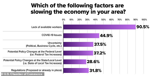 In May, the Chamber surveyed state and local chambers of commerce leaders about workforce challenges in their area, with 90% citing lack of workers as the main challenge