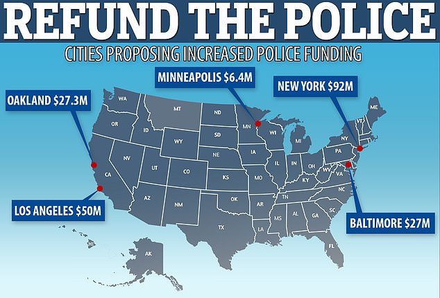 Major cities including New York City, Baltimore and Los Angeles have backpedaled on pledges to defund police departments