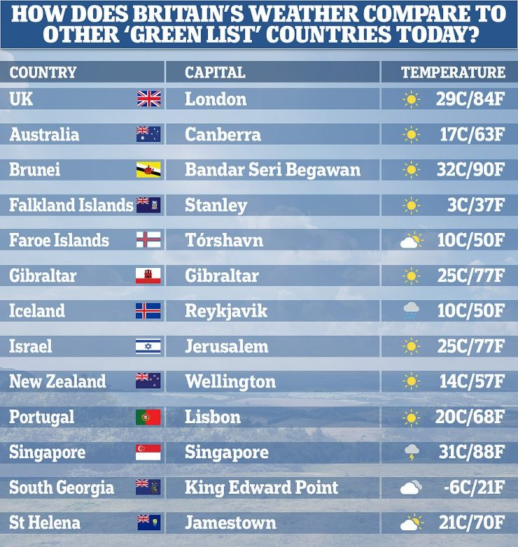 Britain is warmer today than ten out of the 12 countries on the Government's green list of destinations for foreign travel