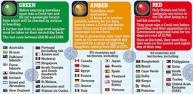 Tests are required to travel abroad under the 'traffic light' quarantine system - which sees countries categorised into red, amber and green lists based on travellers' risk of importing cases