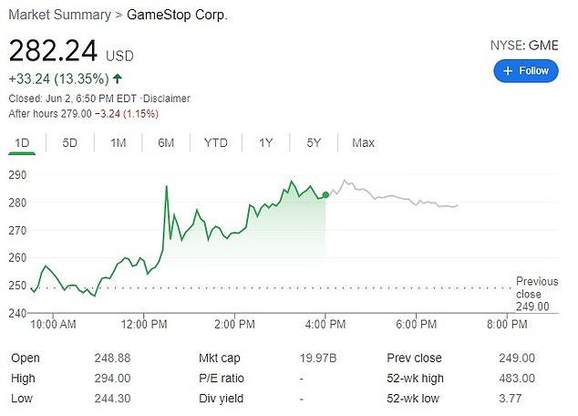GameStop, which saw furious share trading in January, closed up 13.35 per cent on Wednesday