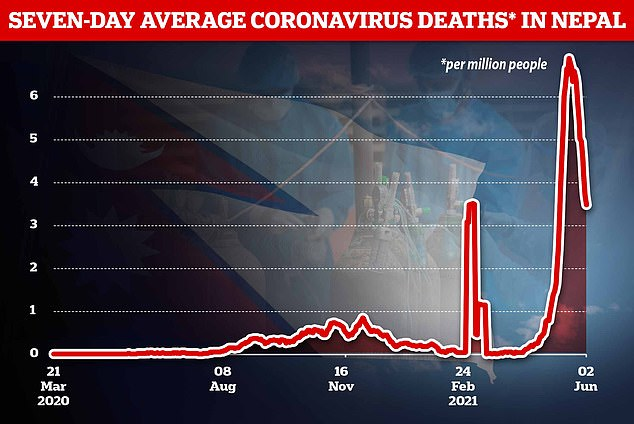 Nepal's Covid death rate peaked at an average of 200 per day on May 19, before falling to 100 on June 2(6.89 deaths per million people to 3.48 per million)