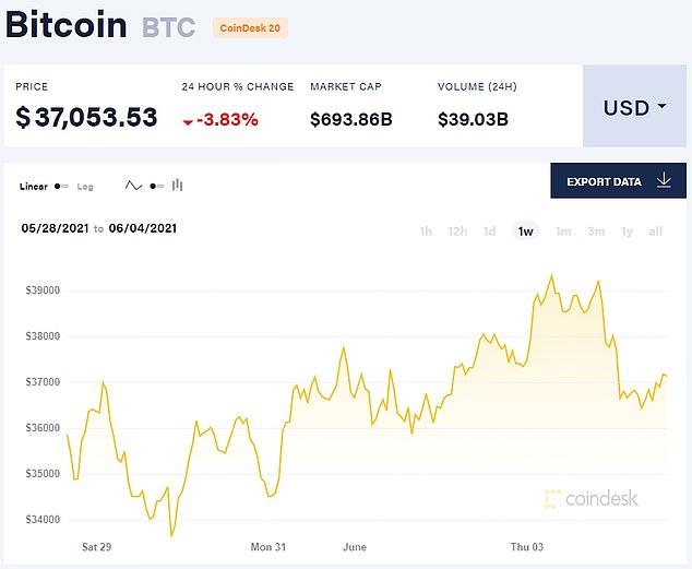 Bitcoin, seen in a one-week chart, plunged after Elon Musk's 'breakup' tweet