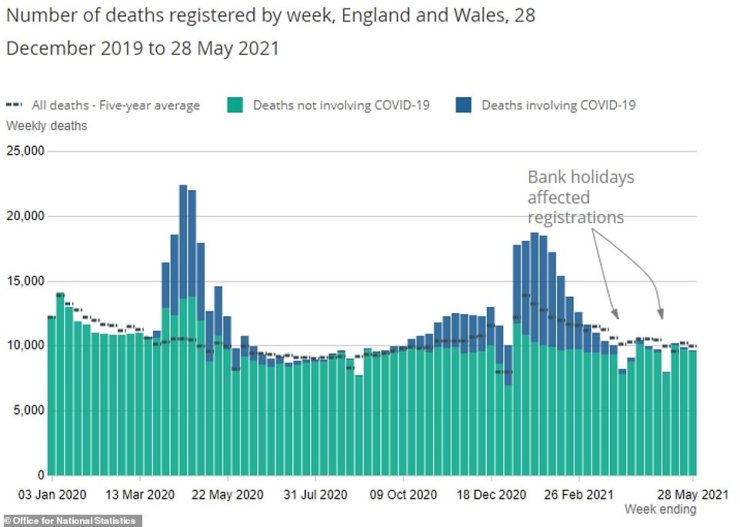 The provisional number of total deaths registered in England and Wales decreased from 9,860 in the week ending May 21 to 9,628 in the week ending 28 May 2021. The number of deaths was 3.1 per cent below the five-year average (312 fewer deaths)